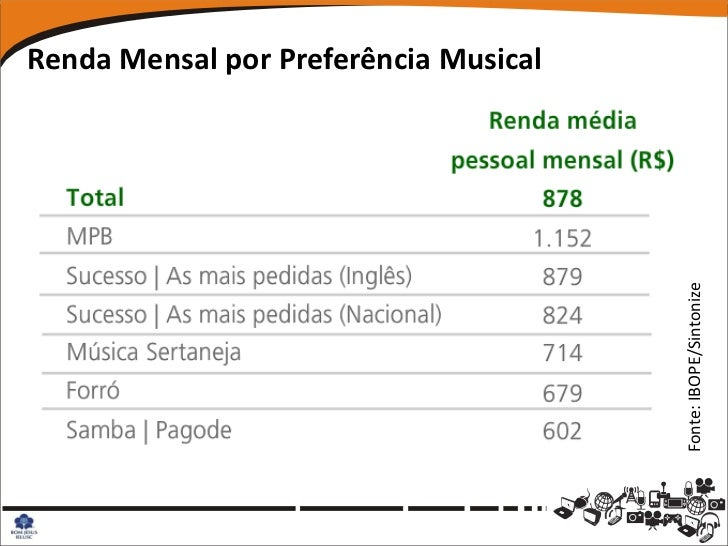 Renda Mensal por Preferência Musical                                       Fonte: IBOPE/Sintonize