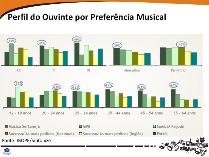 Perfil do Ouvinte por Preferência MusicalFonte: IBOPE/Sintonize