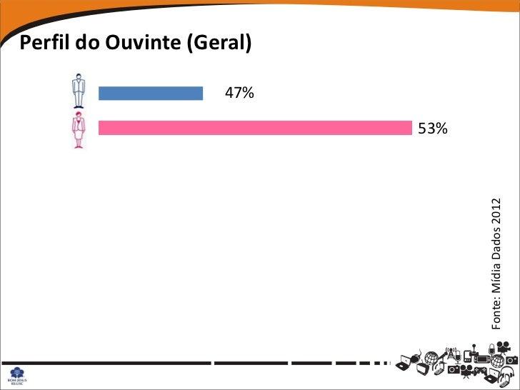 Perfil do Ouvinte (Geral)                      47%                            53%                                  Fonte: ...