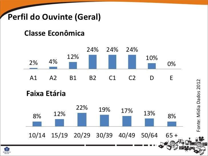 Perfil do Ouvinte (Geral)    Classe Econômica                         24%     24%    24%                   12%            ...