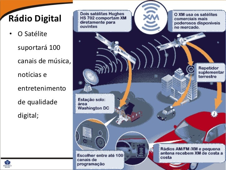 Rádio Digital• O Satélite  suportará 100  canais de música,  notícias e  entretenimento  de qualidade  digital;