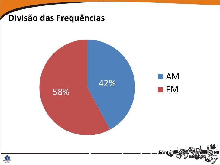 Divisão das Frequências                              AM                     42%          58%                 FM           ...