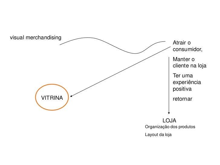 visual merchandising                                        Atrair o                                        consumidor,   ...