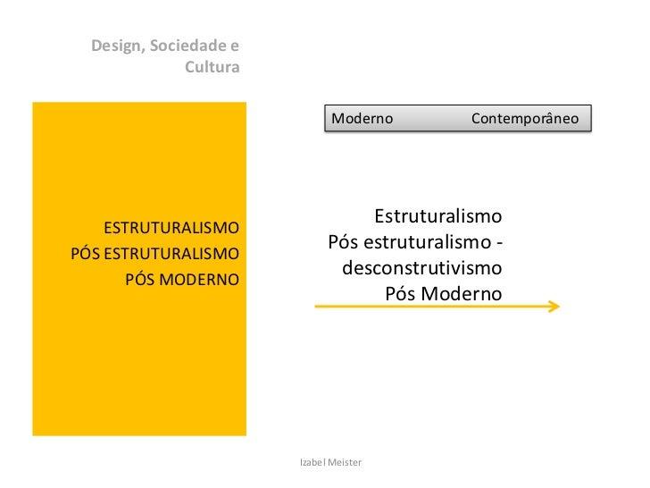 Design, Sociedade e Cultura<br />ESTRUTURALISMO<br />PÓS ESTRUTURALISMO<br />PÓS MODERNO<br />Moderno                     ...