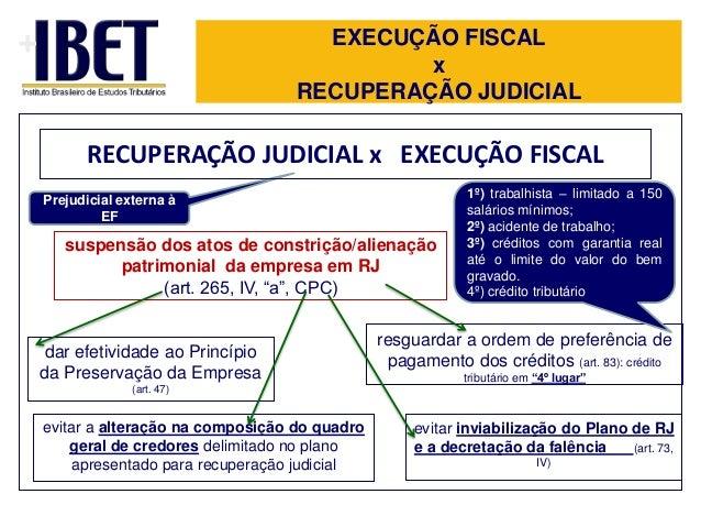 +  EXECUÇÃO FISCAL x RECUPERAÇÃO JUDICIAL  RECUPERAÇÃO JUDICIAL x EXECUÇÃO FISCAL Prejudicial externa à EF  suspensão dos ...