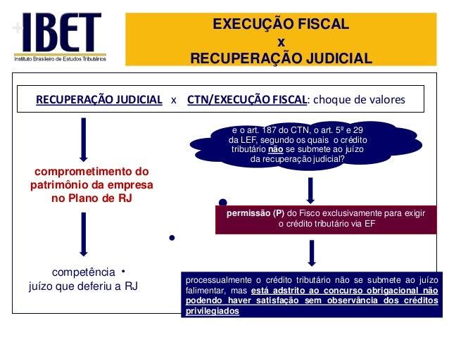 +  EXECUÇÃO FISCAL x RECUPERAÇÃO JUDICIAL RECUPERAÇÃO JUDICIAL x CTN/EXECUÇÃO FISCAL: choque de valores e o art. 187 do CT...