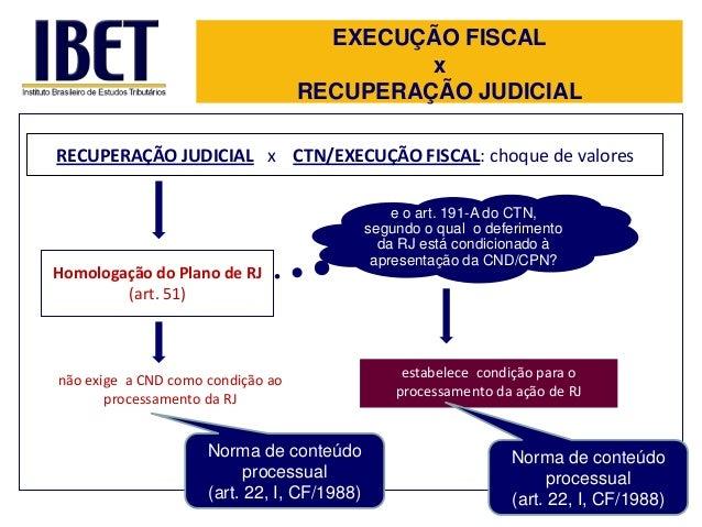 EXECUÇÃO FISCAL x RECUPERAÇÃO JUDICIAL RECUPERAÇÃO JUDICIAL x CTN/EXECUÇÃO FISCAL: choque de valores  Homologação do Plano...