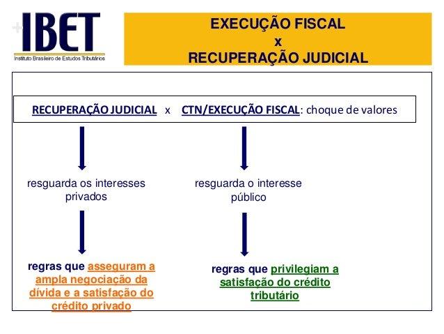 +  EXECUÇÃO FISCAL x RECUPERAÇÃO JUDICIAL  RECUPERAÇÃO JUDICIAL x CTN/EXECUÇÃO FISCAL: choque de valores  resguarda os int...