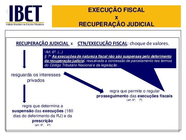 """+  EXECUÇÃO FISCAL x RECUPERAÇÃO JUDICIAL RECUPERAÇÃO JUDICIAL x CTN/EXECUÇÃO FISCAL: choque de valores. """"Art.  6º. (...) ..."""