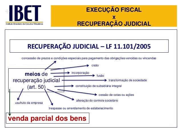 +  EXECUÇÃO FISCAL x RECUPERAÇÃO JUDICIAL  RECUPERAÇÃO JUDICIAL – LF 11.101/2005 concessão de prazos e condições especiais...