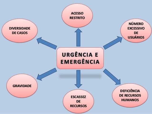 Resultado de imagem para imagem de urgencia e emergencia