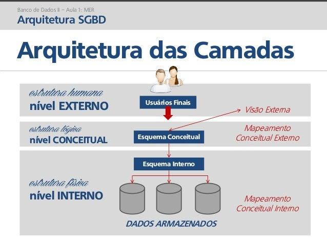 prof. Gustavo Zimmermann | contato@gust4vo.com Arquitetura das Camadas Usuários Finais Esquema Conceitual Esquema Interno ...