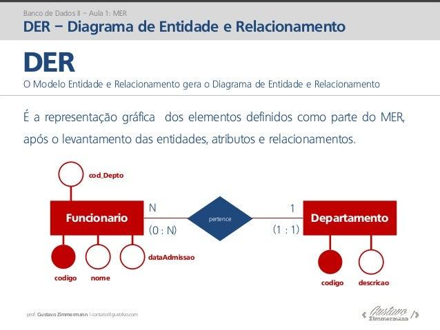 prof. Gustavo Zimmermann | contato@gust4vo.com É a representação gráfica dos elementos definidos como parte do MER, após o...
