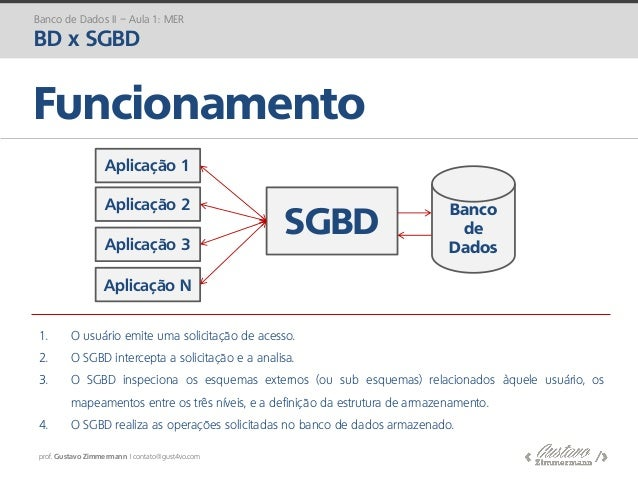 prof. Gustavo Zimmermann | contato@gust4vo.com Funcionamento Banco de Dados SGBD Aplicação 1 Aplicação 2 Aplicação 3 Aplic...
