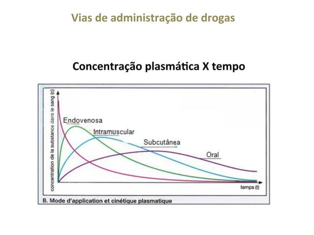 Vias  de  administração  de  drogas    Concentração  plasmáQca  X  tempo