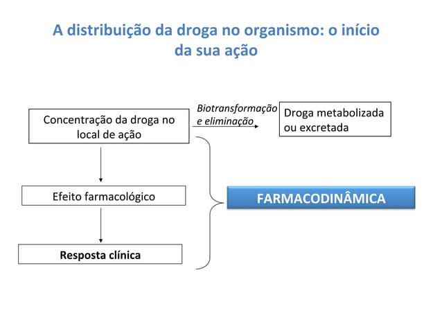 A  distribuição  da  droga  no  organismo:  o  início   da  sua  ação    Concentração  da  droga...