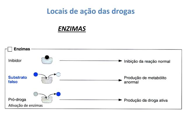 Locais  de  ação  das  drogas   ENZIMAS    AOvação  de  enzimas