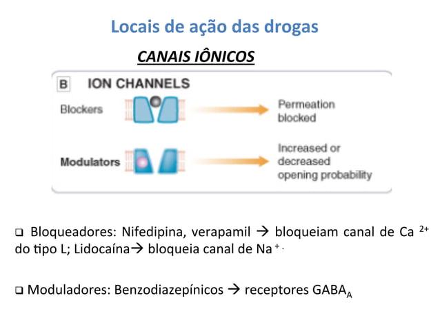 Locais  de  ação  das  drogas   CANAIS  IÔNICOS    q   Bloqueadores:   Nifedipina,   verapamil   à...