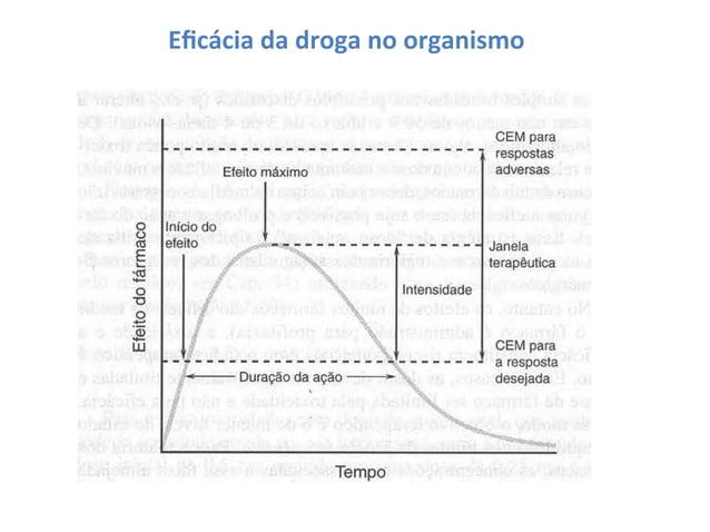 Eficácia  da  droga  no  organismo      Por  que  as  drogas  variam  em  sua  eficácia?     ...