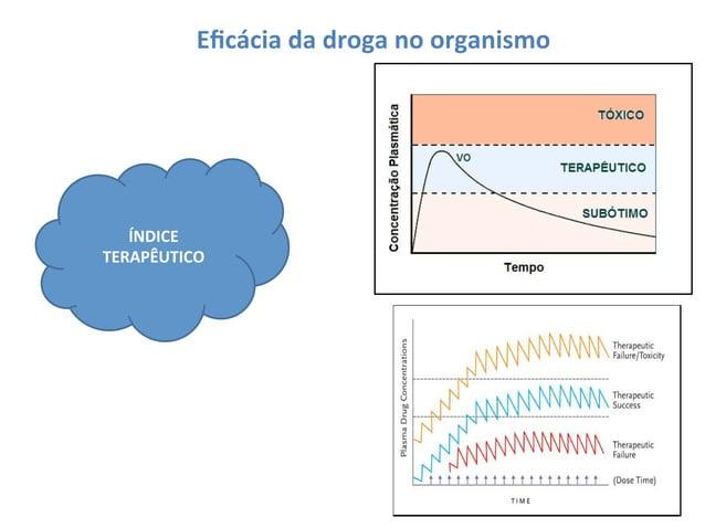 Alterações  na  eficácia  da  droga  no   organismo   Sensibilização   _   Quando   uma   droga   ...
