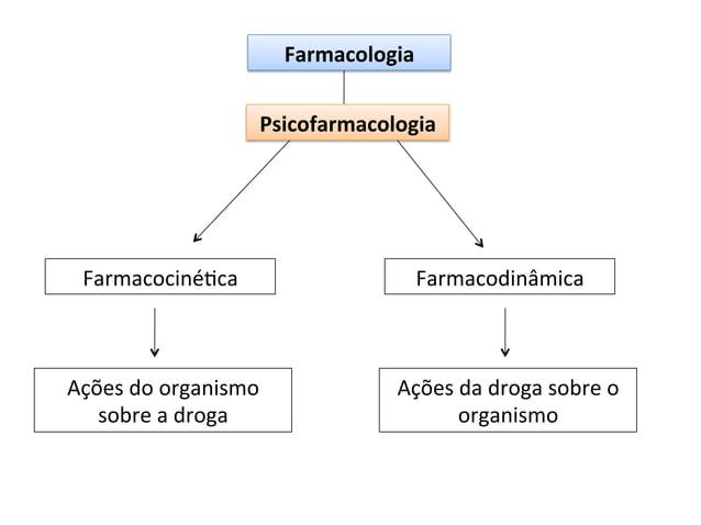 Farmacologia   Psicofarmacologia    FarmacocinéOca    Ações  do  organismo   sobre  a  droga    Farmacod...