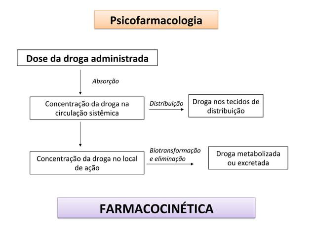 Psicofarmacologia   Dose  da  droga  administrada   Absorção    Concentração  da  droga  na   circulaç...
