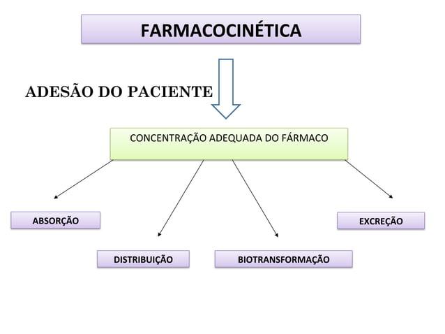 FARMACOCINÉTICA   ADESÃO DO PACIENTE CONCENTRAÇÃO  ADEQUADA  DO  FÁRMACO    ABSORÇÃO    EXCREÇÃO    DISTRIBU...