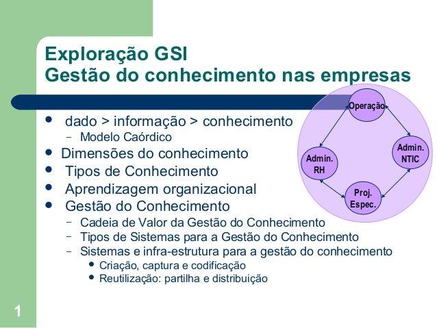Exploração GSI Gestão do conhecimento nas empresas Operação    dado > informação > conhecimento –       Modelo Caórdi...