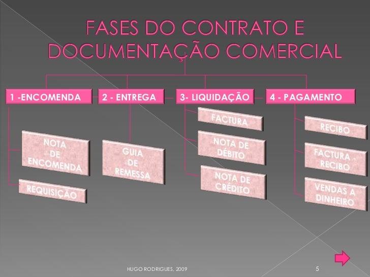 1 -ENCOMENDA   2 - ENTREGA           3- LIQUIDAÇÃO   4 - PAGAMENTO                                                        ...