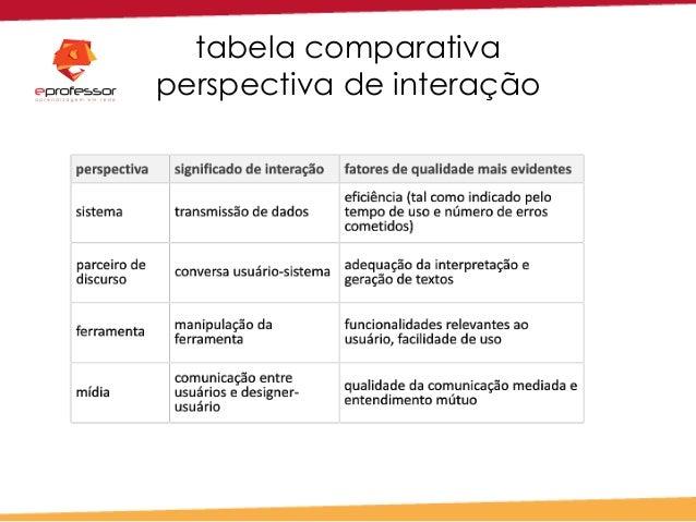 tabela comparativa perspectiva de interação
