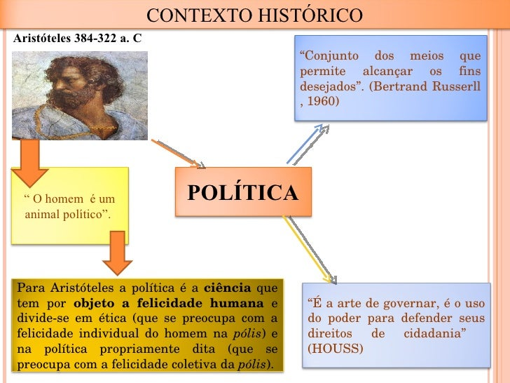 Resultado de imagem para aristoteles e a politica
