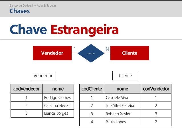 prof. Gustavo Zimmermann | contato@gust4vo.com Chave Estrangeira Banco de Dados II – Aula 2: Tabelas Chaves Vendedor Clien...