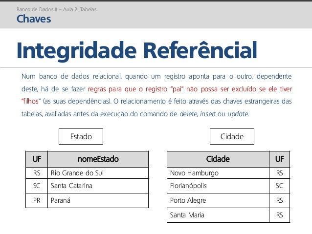prof. Gustavo Zimmermann | contato@gust4vo.com Integridade Referêncial Banco de Dados II – Aula 2: Tabelas Chaves Num banc...