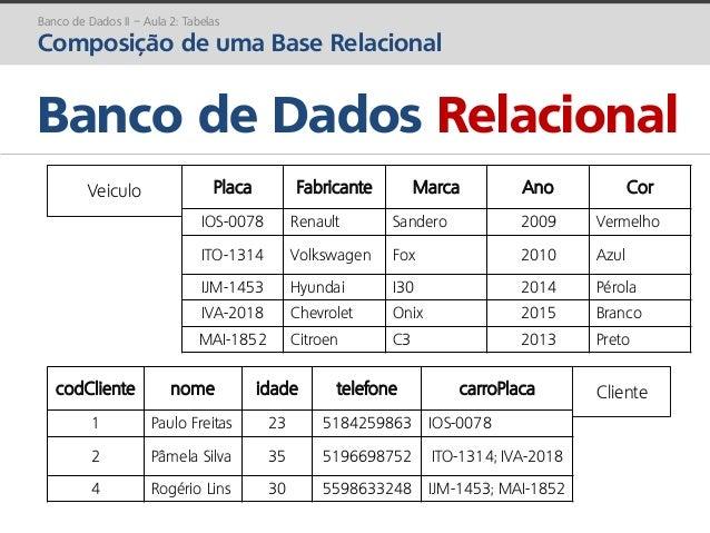prof. Gustavo Zimmermann | contato@gust4vo.com Banco de Dados Relacional Banco de Dados II – Aula 2: Tabelas Composição de...