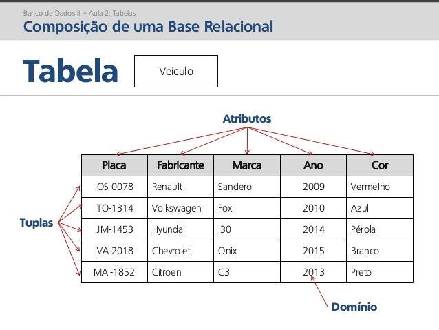 prof. Gustavo Zimmermann | contato@gust4vo.com Tabela Banco de Dados II – Aula 2: Tabelas Composição de uma Base Relaciona...