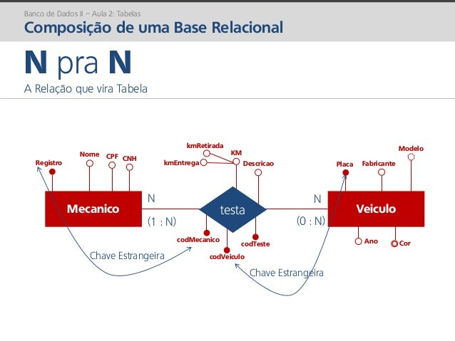 prof. Gustavo Zimmermann | contato@gust4vo.com codTeste kmEntrega kmRetirada KM Descricao codVeiculo codMecanico Mecanico ...