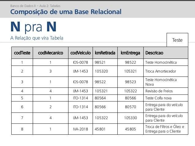 prof. Gustavo Zimmermann | contato@gust4vo.com Banco de Dados II – Aula 2: Tabelas Composição de uma Base Relacional N pra...