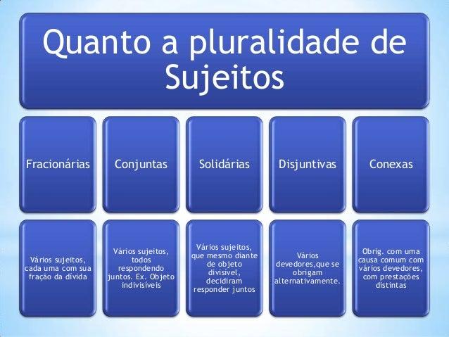Quanto a pluralidade de Sujeitos Fracionárias  Conjuntas  Solidárias  Disjuntivas  Conexas  Vários sujeitos, cada uma com ...