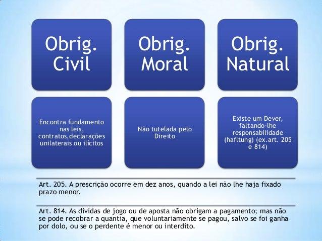 Obrig. Civil Encontra fundamento nas leis, contratos,declarações unilaterais ou ilícitos  Obrig. Moral  Obrig. Natural  Nã...