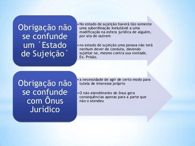 Obrigação não se confunde um ´Estado de Sujeição´  • No estado de sujeição haverá tão somente uma subordinação inelutável ...