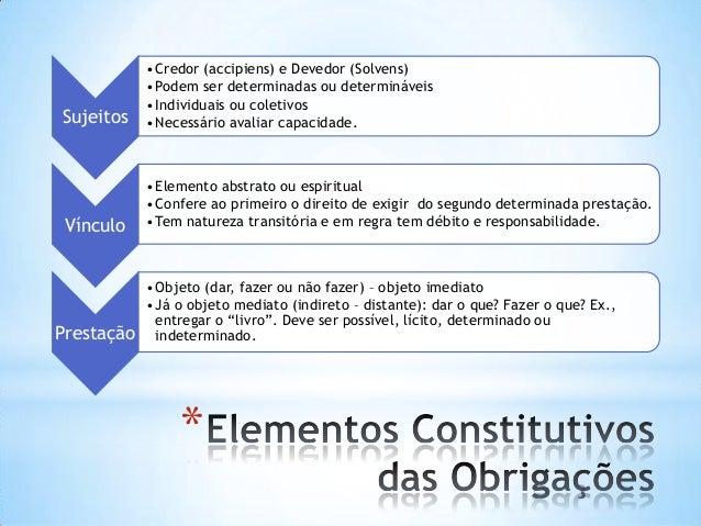 Sujeitos  •Credor (accipiens) e Devedor (Solvens) •Podem ser determinadas ou determináveis •Individuais ou coletivos •Nece...