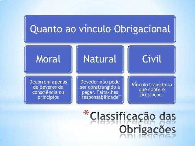 Quanto ao vínculo Obrigacional Moral  Natural  Civil  Decorrem apenas de deveres de consciência ou princípios  Devedor não...