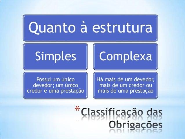 Quanto à estrutura Simples  Complexa  Possui um único devedor; um único credor e uma prestação  Há mais de um devedor, mai...