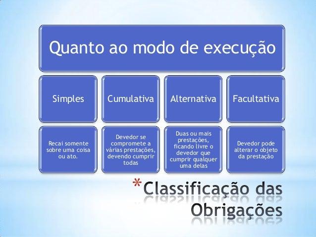 Quanto ao modo de execução Simples  Cumulativa  Alternativa  Facultativa  Recai somente sobre uma coisa ou ato.  Devedor s...