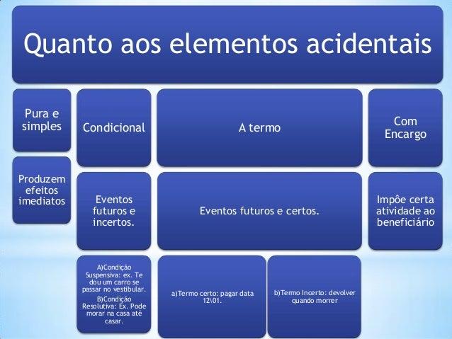 Quanto aos elementos acidentais Pura e simples  Produzem efeitos imediatos  Condicional  Eventos futuros e incertos.  A)Co...