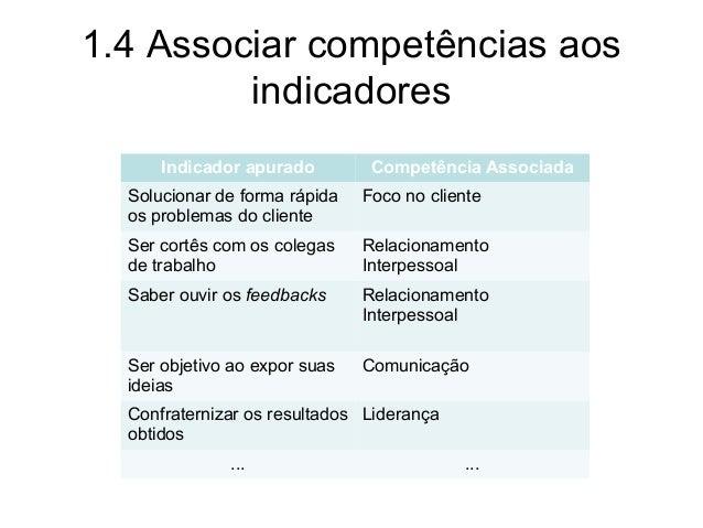 1.4 Associar competências aos indicadores Indicador apurado Competência Associada Solucionar de forma rápida os problemas ...