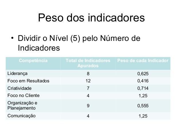 Peso dos indicadores • Dividir o Nível (5) pelo Número de Indicadores Competência Total de Indicadores Apurados Peso de ca...