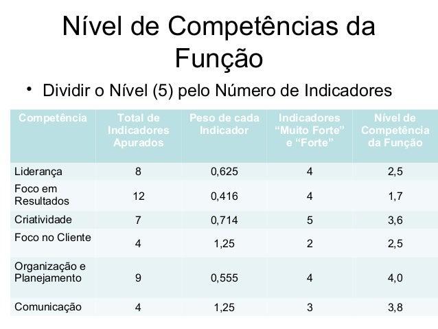 Nível de Competências da Função • Dividir o Nível (5) pelo Número de Indicadores Competência Total de Indicadores Apurados...