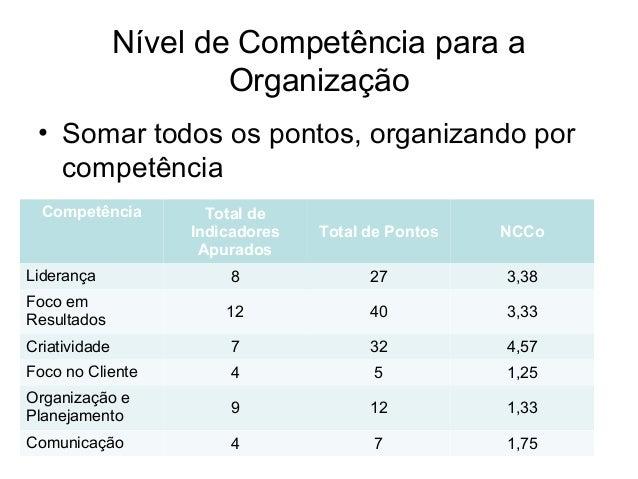 Nível de Competência para a Organização • Somar todos os pontos, organizando por competência Competência Total de Indicado...