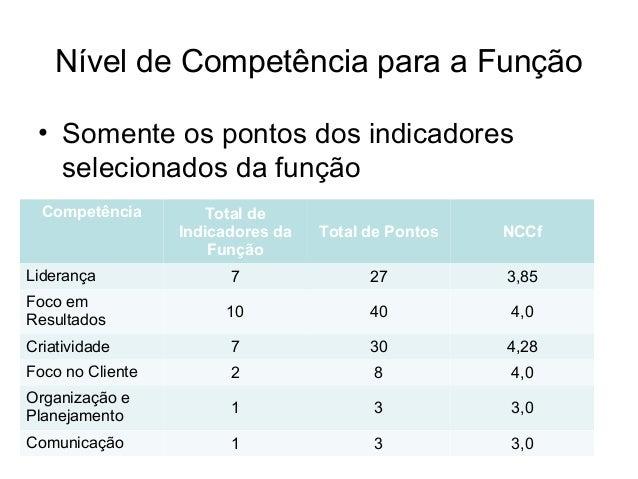 Nível de Competência para a Função • Somente os pontos dos indicadores selecionados da função Competência Total de Indicad...
